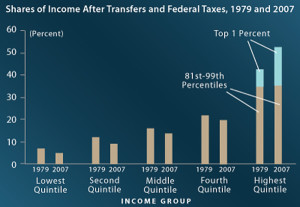 income and tax shares1979 and 2007
